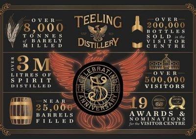 Teeling Whiskey today celebrates their 5th anniversary